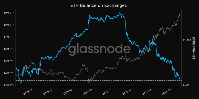 Ether adjusts on brought together trades tumble to most minimal level since June 2019